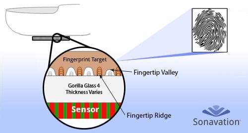 sonavation through glass