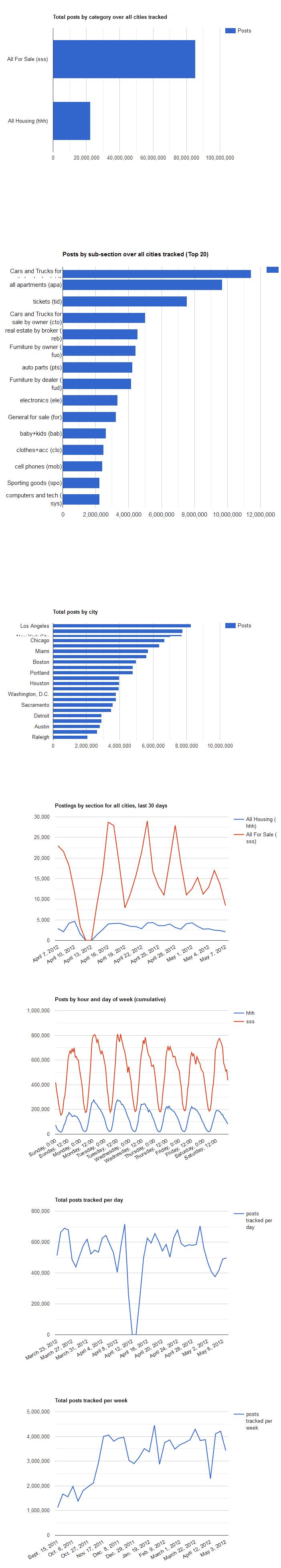 Craigs List Overall Statistics